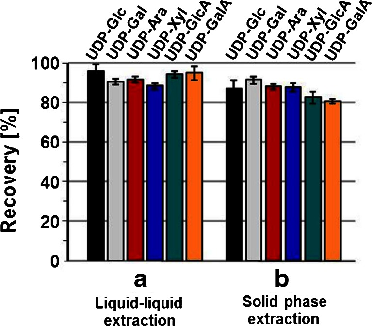 Analyte recoveries after liquid-liquid extraction ( a ) and solid-phase extraction ( b ). Recoveries were calculated from triplicate HPLC analysis of three to five replicate extractions of 10 μmol L −1 standard solution of the respective UDP-sugars. The diagram shows arithmetic averages and relative standard deviations of all analyses performed; sample size in ( a ): N = 9 for UDP-Glc, UDP-Xyl, UDP-GalA, and UDP-GlcA, N = 15 for UDP-Ara and UDP-Gal, sample size in ( b ): N = 31 for UDP-Glc, N = 15 for UDP-Ara, UDP-Xyl, UDP-Gal, UDP-GlcA, UDP-GalA