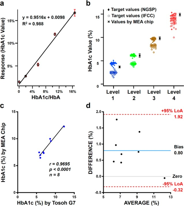 Validation of a top-down-proteomics-centric assay for diabetes monitoring. (a) Calibration curve for the ratio of HbA1c:HbA determined by our assay for known molar ratios of the mixtures of purified HbA1c and HbA0. (b) Comparison of HbA1c values for the Lyphochek Hemoglobin A1c linearity set samples (LOT 34650), obtained by our MEA chip-based assay (×), and the corresponding target values using other commercial assays (NGSP (⧫) and IFCC (○)) provided by Bio-Rad. Error bars, SD ( n ≥ 3) for our assay. (c, d) Comparison of HbA1c values for blood samples from T2D patients ( n = 8), each measured by our MEA chip and a commercial Tosoh G7 HPLC analyzer, respectively, showing the correlation between the values obtained by the two methods (Pearson's correlation, r = 0.9695, p