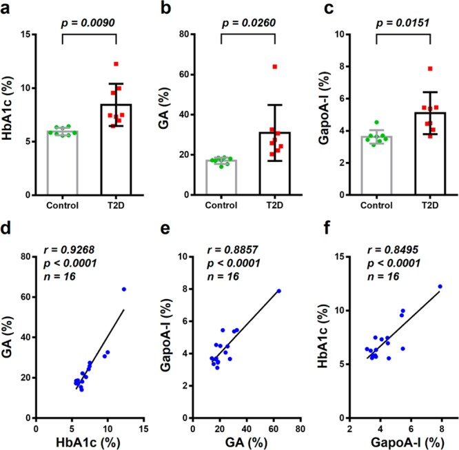 Application of the assay for monitoring individual glycemia. (a, b, c) Quantitation of the glycation levels of HbA <t>(HbA1c),</t> HSA (GA), and apoA-I (GapoA-I) in controls and Type 2 diabetes (T2D) patients, respectively ( n = 8 for each group). The mean HbA1c, GA, and GapoA-I levels in T2D were 8.44%, 30.93%, and 5.10%, respectively, while in controls they were 5.95%, 17.05%, and 3.63%, respectively. The p values were calculated using the two-tailed Student's t test. (d, e, f) Correlation between any two values of HbA1c, GA, and GapoA-I, respectively, for each individual monitored in (a–c) (Pearson's correlation, p