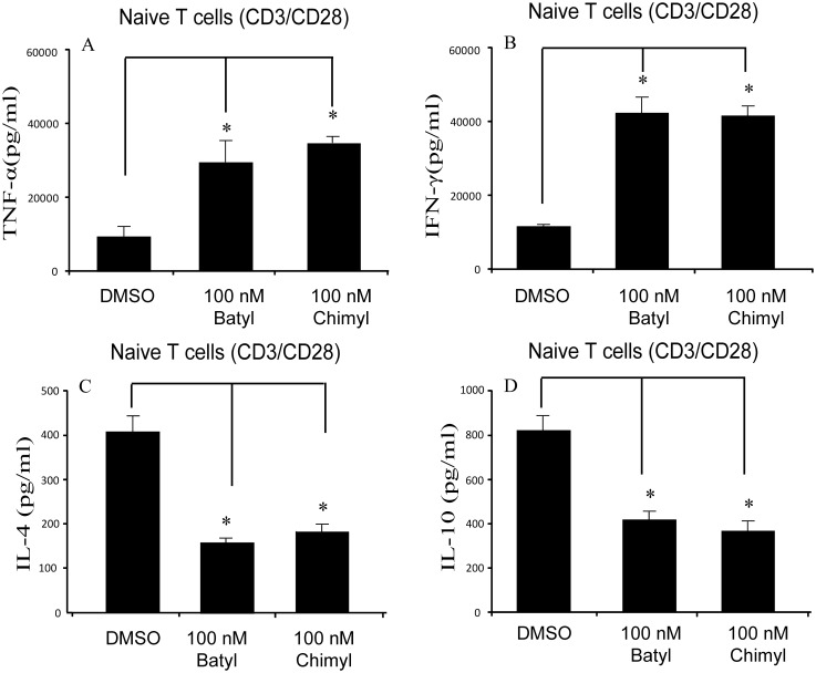 AKGs modulate Th1/Th2 cytokine production of naïve T cells induced by anti-CD3 and anti-CD28. (A–D) CD4+CD62L+ T cells were stimulated with anti-CD3 and anti-CD28 (each 1 µg/ml), and cultured with DMSO, 100 nM batyl alcohol or 100 nM chimyl alcohol for 7 days. The supernatants were collected and analyzed for cytokines by ELISA. (A): TNF-α; (B): IFN-γ; (C): IL-4; (D): IL-10. The data shown represented the mean±SE for three independent experiments. *, P
