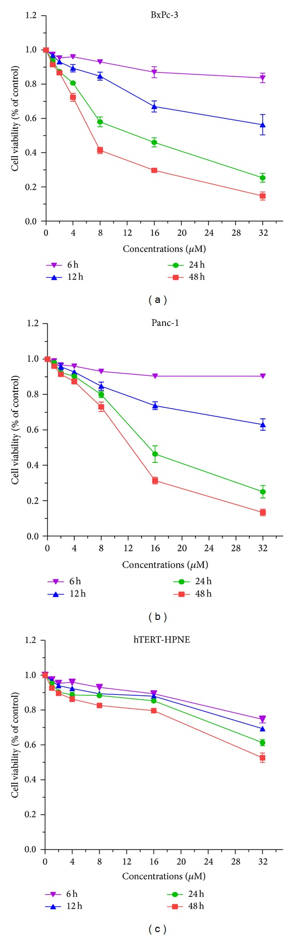 Treatment of pancreatic cancer cells with α -mangostin results in loss of cell viability. Pancreatic cancer BxPc-3 (a), Panc-1 (b), and hTERT-HPNE (c) cells were treated with α -mangostin at the indicated concentrations for 6, 12, 24, and 48 h. Cell viability relative to control was assessed using the MTT assay.