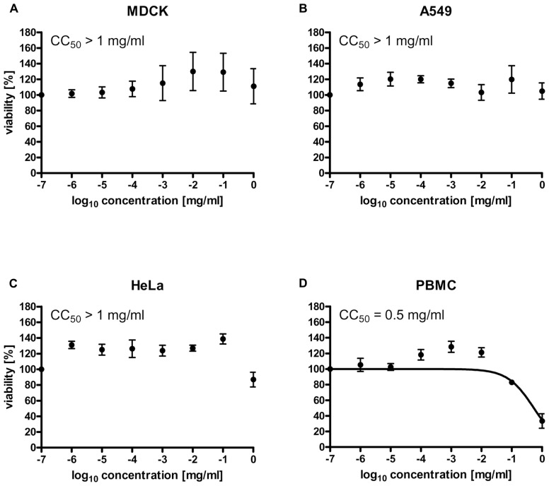 Ladania067 treatment shows no cytotoxic effects in vitro . The cytotoxic concentration 50% (CC 50 ) of Ladania067 was determined in MDCK (A) , A549 (B) , HeLa (C) , and PBMCs (D) . Cells were incubated with Ladania067 (0–1 mg/ml) for 24 h. After incubation, cell viability was measured by WST-1 assay regarding manufactory guidelines ( n = 3).