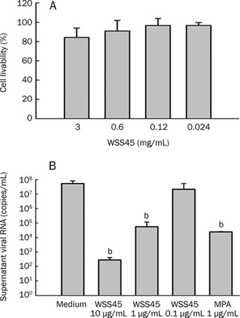 <t>Anti-DV2</t> activity of WSS45. (A) Cytotoxic effect of WSS45. Cells were exposed to compounds for 48 h and the cytotoxicity was evaluated by MTT method. It indicated that WSS45 slightly affected cell livability at 3 mg/mL. (B) Antiviral activity of WSS45 in BHK cells. DV2 (MOI=0.1) virus was added to confluent cells in the presence of compounds indicated. Supernatant viral <t>RNA</t> was extracted and quantified by qRT-PCR at 48 h post-infection. WSS45 dramatically reduced supernatant viral yield in a dose dependent manner. The results were expressed as Mean±SD of three independent experiments. b P