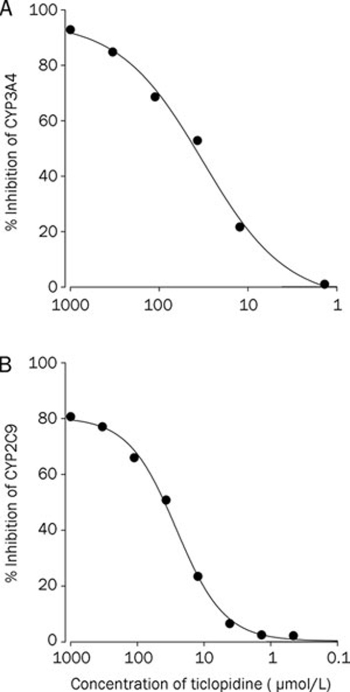 Inhibitory effects of ticlopidine on CYP3A4 (A) and 2C9 (B) activity. All experiments were performed in duplicate, and results were expressed as the percent inhibition.