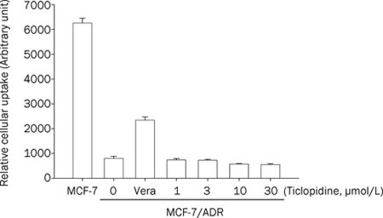 Effect of ticlopidine on the cellular accumulation of rhodamine-123 in MCF-7 and MCF-7/ADR cells. Mean±SD ( n =6).