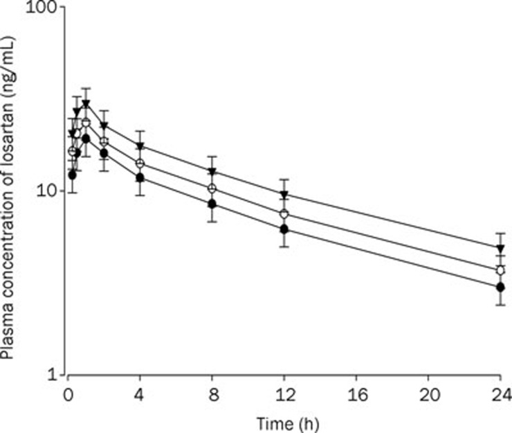 Mean plasma concentration-time profiles of losartan after oral (9 mg/kg) administration of losartan to rats without (control) and with <t>ticlopidine</t> at doses of 4 and 10 mg/kg. Mean±SD ( n =6). –•–: Control (only losartan 9 mg/kg alone); –○–: Losartan 9 mg/kg+ticlodipine 4 mg/kg; –▾–: Losartan 9 mg/kg+ticlodipine 10 mg/kg.