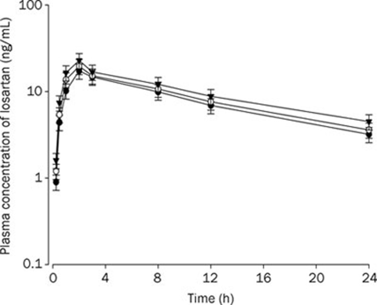 Mean plasma concentration-time profiles of EXP-3174 after oral (9 mg/kg) administration of losartan to rats without and with ticlopidine at doses of 4 and 10 mg/kg. Mean±SD ( n =6). –•–: Control (only losartan 9 mg/kg alone); –○–: Losartan 9 mg/kg+ticlodipine 4 mg/kg; –▾–: Losartan 9 mg/kg+ticlodipine 10 mg/kg.