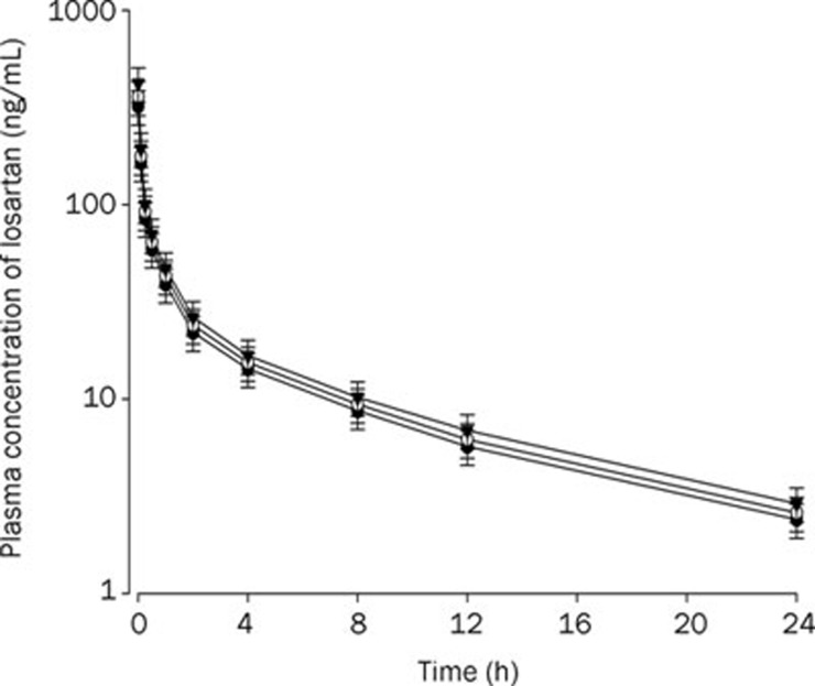 Mean plasma concentration-time profiles of losartan after iv (3 mg/kg) administration to rats without and with ticlopidine at doses of 4 and 10 mg/kg. Mean±SD ( n =6). –•–: Control (only losartan 3 mg/kg alone); –○–: Losartan 9 mg/kg+ticlodipine 4 mg/kg; –▾–: Losartan 9 mg/kg+ticlodipine 10 mg/kg.