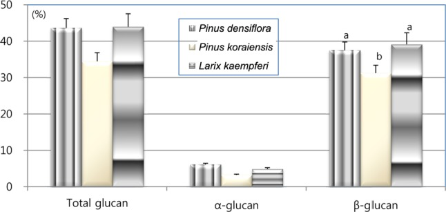 Concentration of glucan in the fruit body of Sparassis latifolia cultivated on a sawdust-based medium from three kinds of conifers. The same letters on each bar indicate that the values were not significantly different by the least significant difference test at the 5% level (n = 3).