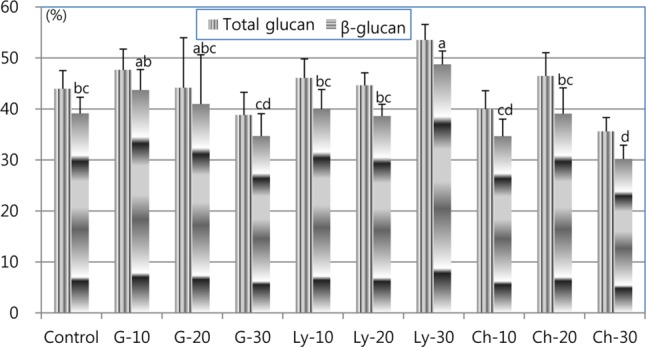 Changes in glucan concentrations by the elicitor treatments in the cultivation of Sparassis latifolia on a Larix kaempferi sawdust-based medium. G, glucuronidase; Ly, lysing enzyme; Ch, chitinase. The numbers indicate the amount of each enzyme for each bottle in mL. The same letters on each bar indicate that the values were not significantly different by the least significant difference test at the 5% level (n = 3, p = 0.0066).