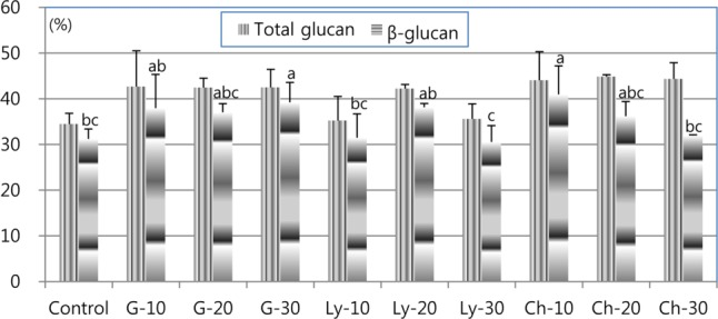 Changes in glucan concentrations by elicitor treatments in the cultivation of Sparassis latifolia on a Pinus koraiensis sawdust-based medium. G, glucuronidase, Ly, lysing enzyme; Ch, chitinase. The numbers indicate the amount of each enzyme for each bottle in mL. The same letters on each bar indicate that the values were not significantly different by the least significant difference test at the 5% level (n = 3, p = 0.0394).