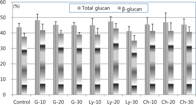 Changes in <t>glucan</t> concentrations by elicitor treatments in the cultivation of Sparassis latifolia on a Pinus densiflora sawdust-based medium. G, glucuronidase; Ly, lysing enzyme; Ch, chitinase. The numbers indicate the amount of each enzyme for each bottle in mL. The values were not significantly different at the 5% level by ANOVA ( p = 0.2993 for <t>β-glucan).</t>
