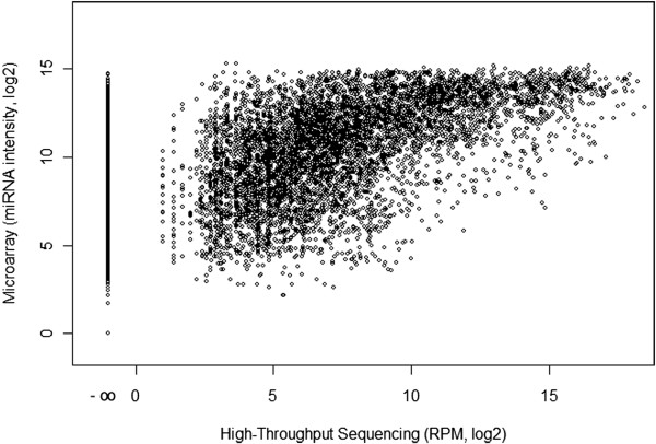 Comparison of Illumina high-throughput sequencing and Illumina miRNA Bead Arrays v2 performance in thyroid tumor samples. Each dot represents the abundance of one mature miRNA in 1 of 20 samples in HTS (x-axis) and the fluorescent intensity of the corresponding spot on the microarray (y-axis) of all 20 samples. Expression values are based on normalized data, assuming perfect matching of microarray probe sequence and HTS sequence reads. The figure illustrates the saturation of microarray signals compared to the number of HTS reads and a lack of specificity of microarray probe hybridizations by the presence of fluorescent signal for miRNA targets without any HTS reads (x-axis position -∞). Because RPM normalization of low read counts generates visual artifact (column-like data structures between 0 and 5 RPM) we excluded all miRNAs with a very low abundance of one or two reads in individual samples. The correlation coefficient between the microarray and HTS data set is 0.67.