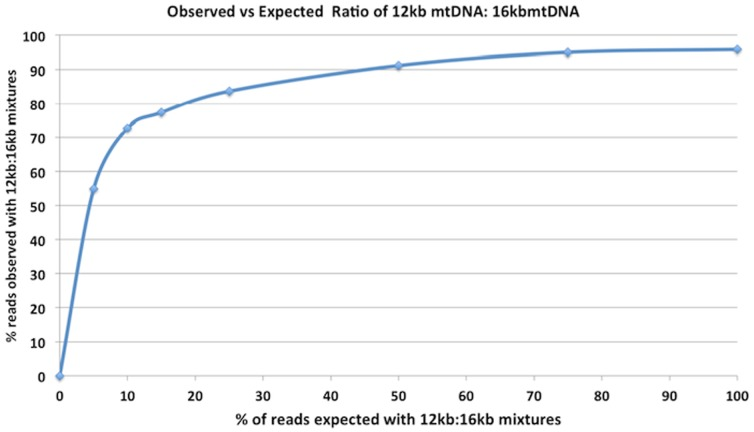 Deleted Mitochondrial DNA hyper-amplifies with LR-PCR. Observed vs Expected coverage of two unique haplogroup mtDNA samples pooled prior to LR-PCR amplification. One 4.5 kb Kearns-Sayre homozygous deleted mtDNA (12.1 kb, KSS mtDNA) sample is mixed with a known wild type mtDNA (16.6 kb, NA12878 mtDNA) sample with a different haplogroup. The KSS mtDNA sample has a unique haplogroup that creates heteroplasmies at expected loci when mixed with a full length mtDNA control. After sequencing the mixtures to 10,000× mean coverage on an Illumina MiSeq V2 system, allele frequencies are measured across a barcoded dilution series where the deleted sample alleles are expected to be seen at 5%,10%,15%,25%,50%,75% of the reads. Plotted is the expected coverage of the KSS mtDNA alleles versus the observed ratio (Y-Axis) of the control mtDNA alleles. This is measured by mapping reads with Bowtie and counting allele frequencies at the haplogroup specific loci. This result is expected in that a multiplexed PCR containing 12.1 kb and16.6 kb molecules will selectively amplify the smaller template. The selective amplification was still observed despite 15 minute extension times applied in PCR. This also highlights the pronounced sensitivity for detecting large deletions in mtDNA samples using LR-PCR.
