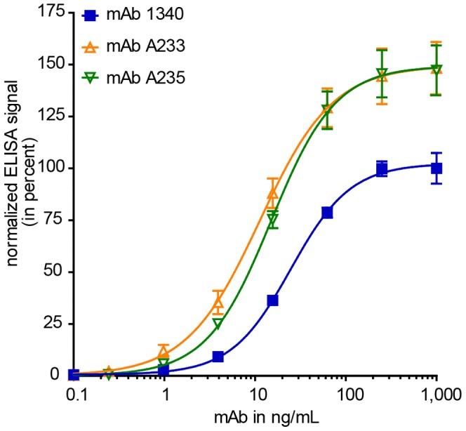 Anti-properdin antibodies show high avidity towards human properdin. The binding strengths of newly generated mAb 1340 as well as commercially available mAb A233 and mAb A235 were tested in an indirect ELISA. MAbs were serially diluted (1,000–0.1 ng/mL) and properdin binding was detected with a peroxidase conjugated anti-mouse IgG antibody. MAb 1340 (EC50 25 ng/mL), mAb A233 (EC50 11 ng/mL) and mAb A235 (EC50 15 ng/mL) showed comparable binding strengths towards immobilized human properdin. Shown are means (n = 9±s.e.m.) out of three independent experiments each with three replicates. After background subtraction, data were normalized to 1,000 ng/mL mAb 1340 reactivity against properdin (set to 100%).