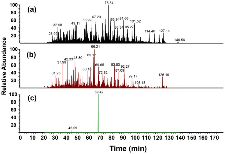 ( a ) Base peak ion chromatogram obtained from liquid chromatography (LC)-MS/MS analysis of a microglial cell lysate digest with nitro-BSA mixture (0.25:1 (light:heavy)) added; ( b ) Reconstructed ion chromatogram showing MS/MS spectra that contain the m / z 182 peak with a detection mass tolerance of ±1.0 Da ( m / z 181.0–183.0); and ( c ) Reconstructed ion chromatogram showing MS/MS spectra with high mass accuracy detection of the m / z 182 peak ( m / z 182.056–182.058).