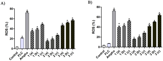 An evaluation of ROS formation in fluconazole-sensitive (A) and fluconazole-resistant (B) C. tropicalis isolates after treatment with naphthofuranquinone (NFQ) compounds 1, 2 and 3 using the concentrations 32 µg/mL (a); 64 µg/mL (b) and 128 µg/mL (c). The percentage of ROS formation in the fluconazole-sensitive and fluconazole-resistant C. tropicalis isolates was evaluated for 24 hours. * P