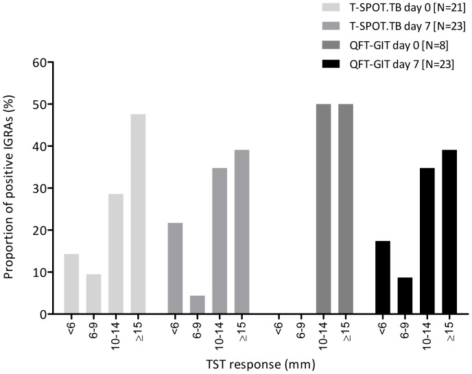 The relationship between IGRA response and TST induration. The distribution of positive IGRAs (pre- and post-TST) by size of TST induration. TST = tuberculin skin test; QFT-GIT = <t>QuantiFERON</t> Gold in-Tube.