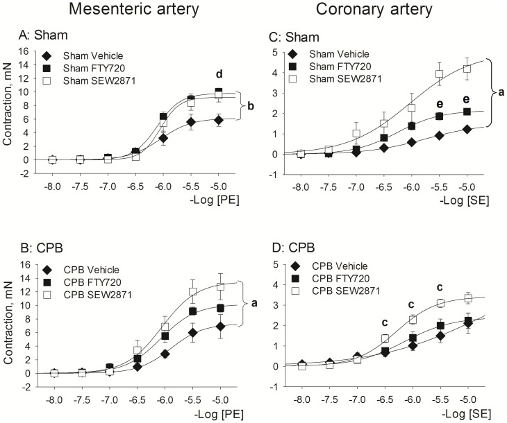 Effect of S1P receptor agonist pretreatment with <t>FTY720</t> and SEW2871 on contractile responses at 1 day following recovery from Sham or CPB. Left Panels : responses to PE in mesenteric arteries. Right panels : responses to SE in coronary arteries. Abbreviations: CPB, cardiopulmonary bypass; PE, phenylephrine; SE, serotonin. Data are mean±SEM. a - indicates P