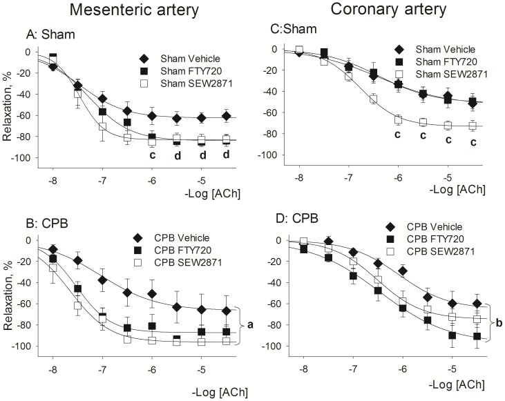 Effect of S1P receptor agonist pretreatment with FTY720 and SEW2871 on relaxant reactivity at 1 day following recovery from Sham or CPB. ACh-induced relaxation was studied in mesenteric arteries (left panels A and B) and coronary arteries (right panels C and D). Abbreviations: CPB, cardiopulmonary bypass, ACh, acetylcholine. Data are mean±SEM. a- indicates P = 0.026 SEW2871 vs Vehicle, Repeated Measurements ANOVA, Bonferroni test; b- indicates P = 0.018 FTY720 vs Vehicle Repeated Measurements ANOVA, Bonferroni test; c- indicates P = 0.03 SEW2871 vs Vehicle, t-test; d- indicates P = 0.03 FTY720 vs Vehicle, t-test.