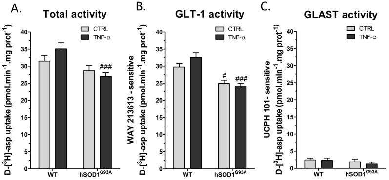 Influence of <t>TNF-α</t> on the activity of glutamate transporters from wild-type or hSOD1 G93A cortical astrocytes. Glutamate transporter activity was evaluated by measuring velocity of d -[ 3 H]-aspartate uptake (50 nmol/L) in wild-type and hSOD1 G93A astrocytes treated or not with TNF-α (20 ng/mL) for 72 h. (A) shows total uptake while (B) and (C) illustrate GLT-1- and GLAST-dependent uptake, respectively evaluated in presence of the selective inhibitors WAY-213613 (100 µmol/L) and UCPH-101 (10 µmol/L). Shown are mean with SEM from five independent experiments realized in quintuplicate. # p