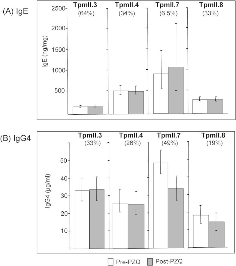 Levels of <t>IgE</t> and <t>IgG4</t> to Schistosoma mansoni tropomyosin (Tpm)II isoforms. Levels of IgE (A) and IgG4 (B) to TpmII isoforms were measured in a population of infected boys and men ( n = 228) from an area endemic for S. mansoni , both before and 7 weeks after treatment with Praziquantel. Shown are the levels (geometric mean ± 95% confidence interval) for those with a detectable response. The prevalence (%) of each response (before treatment) in the cohort is indicated.