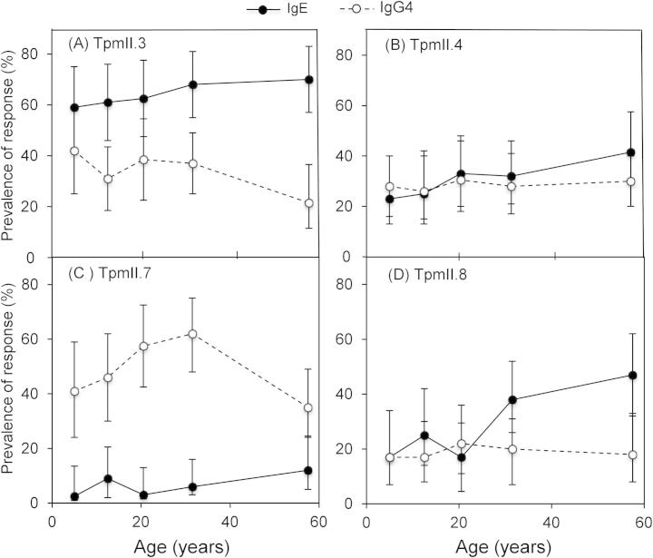Prevalence of anti- Schistosoma mansoni tropomyosin (Tpm)II IgE and IgG4 responses by age of participant. The pre-treatment prevalence data for the IgE and IgG4 responses to (A) TpmII.3, (B) TpmII.4, (C) TpmII.7 and (D) TpmII.8 are shown for five age groups: 7–9 years ( n = 39), 10–14 years ( n = 46), 15–25 years ( n = 45), 26–36 years ( n = 50) and > 37 years ( n = 48). The% of each group with a detectable response is plotted against the mean age of the group. Error bars represent 95% confidence intervals.