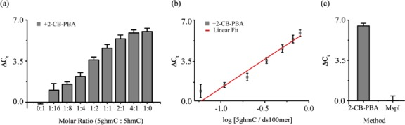Quantitative evaluation of 5ghmC-ds100mer by 2-CB-PBA-mediated PCR. ( a ) The Δ C t values of mixed dsDNA templates (5ghmC-ds100mer and 5hmC-ds100mer) with the varying molar ratios of 0:1, 1:16, 1:8, 1:4, 1:2, 1:1, 2:1, 4:1 and 1:0. ( b ) The linear relationship between the Δ C t value and the log [5ghmC/ds100mer]. (Δ C t = 6.14 + 4.87 log [5ghmC/ds100mer], R 2 = 0.97). ( c ) The comparison of 2-CB-BA-mediated PCR assay and MspI-qPCR analysis of 5ghmC-ds100mer.