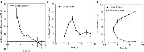 """Kinetics of uptake of sshRNA and lipid components of LNP-formulated SG220 into mouse liver. CD1 ICR mice were administered one intravenous injection of LNP-formulated SG220 at 2.5 mg/kg ( n = 4 for each time point). Levels of sshRNA and CHE in the serum and liver at various times after dosing were quantified as described in """"Materials and Methods."""" Liver uptake is presented as a percentage of the initial dose. The error bars show mean ± SEM from four mice. LNP, lipid nanoparticles."""
