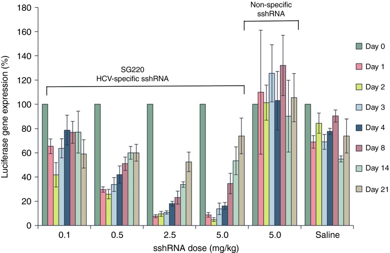 Inhibition of HCV IRES-dependent luciferase gene expression in mouse liver by HCV sshRNA SG220. Seven days after the mice were hydrodynamically injected with the HCV-IRES-fLucplasmid pSG231, either SG220 or an irrelevant (sequence-scrambled) sshRNA (irr sshRNA) formulated with lipid nanoparticles at the indicated doses, or PBS, was injected intravenously at low pressure. At the indicated time points post-sshRNA injection, luciferin was injected intraperitoneally and luciferase gene expression in the mouse liver was detected by in vivo bioluminescence imaging. The luciferase gene expression at the indicated time points is presented as a percentage of that prior to the sshRNA injection.