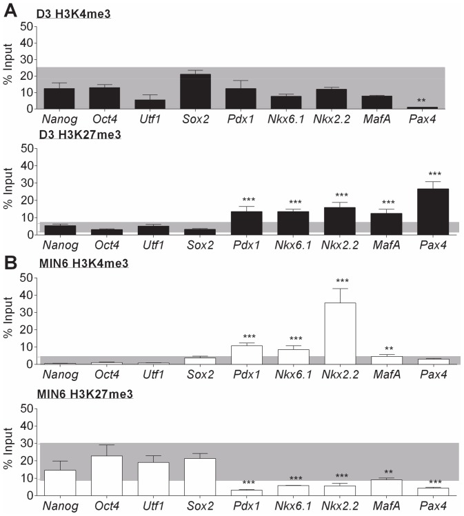ChIP analysis for H3K4me3 and H3K27me3 at the key pluripotency and β-cell transcription factors in D3 and MIN6 cells. ChIP assays for the active H3K4me3 and repressive H3K27me3 histone modifications were carried out on chromatin extracts from  A ) D3 cells; and B) MIN6 cells. The presence of each histone modification at a locus within 1 kb of the transcription start site of the pluripotency ( Nanog, Oct4, Utf1  and  Sox2 ) and β-cell ( Pdx1, Nkx6.1 ,  Nkx2.2 ,  MafA  and  Pax4 ) transcription factors was then quantified by qPCR analysis. Binding values of non-immune IgG were subtracted from the binding values of antibodies for each histone modification. The data is presented as the amount of DNA specifically bound relative to the total amount of DNA, expressed as a percentage. As a benchmark to determine the level of histone binding that would indicate the significance of a histone modification at a gene of interest, the grey area represents the range two standard deviations around the mean of binding by the pluripotency genes ( Nanog ,  Oct4 ,  Utf1  and  Sox2 ) grouped together. The results are the mean and standard deviation of three independent experiments. Statistically significant differences in binding at a β-cell gene of interest in comparison to the benchmark range are denoted by ** p