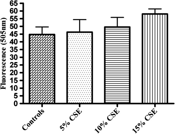 Effect of CSE on caspase 3 activity in rat periodontal ligament fibroblasts. Fluorometric assay to assess the activity of caspase-3 in rat periodontal ligament fibroblasts exposed to different concentrations of CSE (5%, 10% or 15%) (v/v) for 60 minutes in 37°C incubator. Cells not exposed to CSE were considered as controls. Each bar represents the mean ± SEM of three experiments of 16 samples in each. No significant differences were noted.