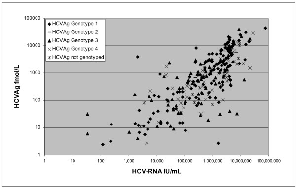 Correlation between HCVAg and HCV-RNA on 315 samples from patients with HCV RNA > 12 IU/ml. Values are reported on a logarithmic scale and with different symbols according to genotype. The correlation coefficient (Spearman) was 0.869.
