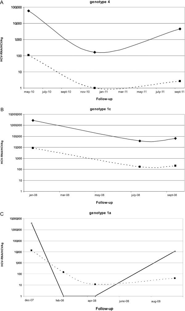 Monitoring profiles from three patients co-infected by HCV and HIV. The values of HCV-RNA and HCVAg are expressed on a logarithmic scale as IU/mL and fmol/L. respectively. The trends of the two parameters in the two patients described in Figure 3 A and B were almost identical whereas the patient in Figure 3 C showed a persistence of HCVAg positivity and a virological relapse on the following draw. Dotted line: HCVAg; solid line: HCV-RNA.