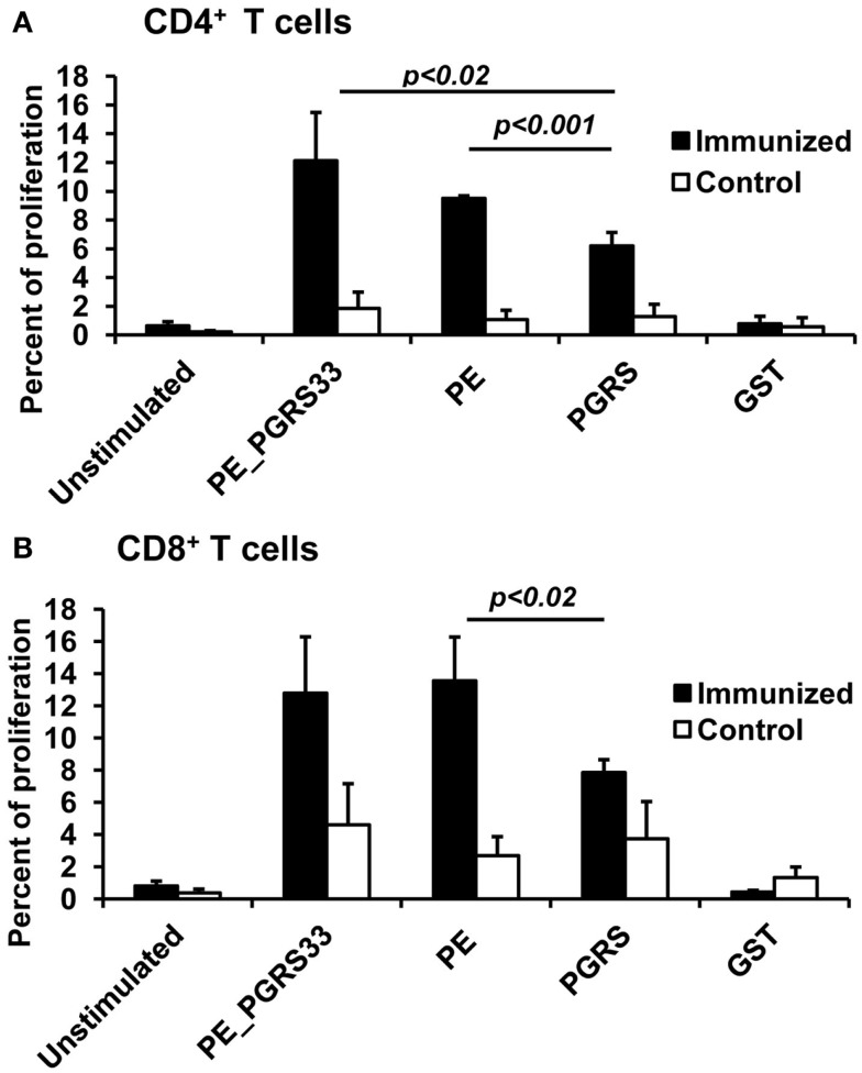 Antigen-specific proliferation of CD4 + and CD8 + T cells in immunized mice . Splenocytes from PE_PGRS33-immunized mice were stained with CFSE and incubated with 25 μg of PE_PGRS33, PGRS, PE, or GST protein plus 10 μg of Polymyxin B for 4 days. Spleen cells from mice injected with only nitrocellulose were also cultured with antigens (control). Cells without the antigens were incubated for the same length of time (unstimulated). Splenocytes were then labeled with anti-CD4-phycoerythrin (A) or anti-CD8-allophycocyanin (B) monoclonal antibodies and the percentage of proliferating cells were determined by CFSE dilution and flow cytometry. Each bar represents the mean ± SD of data from four mice per group, and the results are representative of those obtained from three independent experiments.