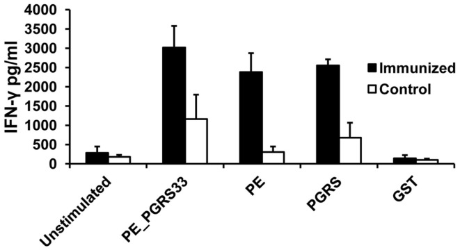 Antigen-specific IFN-γ secretion in immunized mice . Spleen cells from mice immunized with PE_PGRS33 or from control mice were incubated with 25 μg of PE_PGRS33, PGRS, PE, or GST recombinant purified proteins plus 10 μg/ml of polymyxin B for 4 days. The culture supernatants were evaluated for IFN-γ production using ELISA assay. Each bar represents the mean ± SD of data from four mice per group. Representative results of three independent experiments are shown.