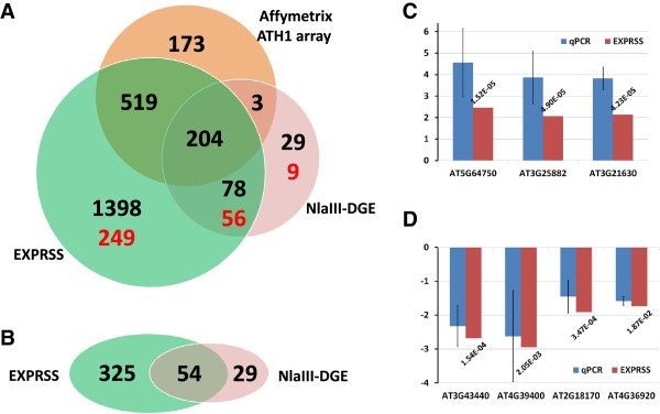 Comparison of differential expression between EXPRSS, Nla III-DGE and Affymetrix ATH1 array. (A-B) Venn diagrams showing overlap of differential expression identified from the same RNA samples (EXPRSS and Nla III-DGE) and similar RNA sample (ATH1 microarray). Overlap of (A) sense transcripts (numbers in black - genes spotted on ATH1 array and numbers in red- genes not spotted on ATH1 array) (B) antisense transcripts identified by EXPRSS and Nla III-DGE. (C-D) Q-PCR confirmation of differential expression observed through EXPRSS. Three up-regulated genes (C) and five down-regulated genes (D) that are found differentially expressed with EXPRSS are verified with QPCR. Error bars indicate standard deviation from three biological replicates. FDR values are provided for EXPRSS log2 fold changes.