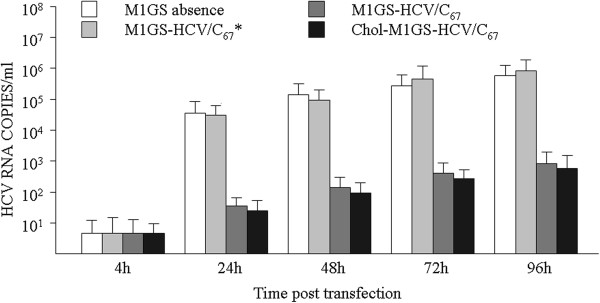 Viral titers in supernatant of cultured cells that transfected with M1GS ribozyme. Huh7.5.1 cells were infected with JFH1 at a MOI of 1. The culture supernatants were then harvested at the indicated times. Quantitation of HCV titer was determined from viral RNA copies by real-time PCR method. Data shown were the means from triplicate experiments.