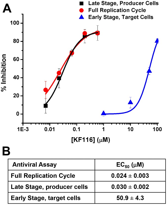 KF116 selectively impairs the late stage of HIV-1 replication. ( A ) Dose-response curves for KF116 antiviral activities during early stage, late stage or one full replication cycle. For early stage experiments, KF116 was added directly to the target cells and then these cells were infected with untreated virions. For late stage experiments, the progeny virions were prepared in the presence of KF116 and were then used to infect untreated target cells. For one full replication cycle experiments, KF116 was added to both producer and target cells. ( B ) EC 50 values for the indicated antiviral assays. Results represent mean ± SD from three independent experiments.