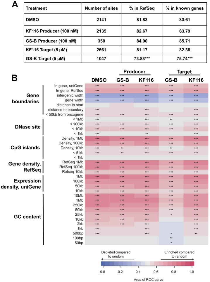 Effects of MINI KF116 and ALLINI GS-B on LEDGF/p75-dependent targeting of HIV-1 integration site distribution on chromatin. ( A ) HIV-1 integration frequencies in RefSeq and known genes, comparing effects of KF116 and GS-B on LEDGF/p75-dependent targeting of HIV-1 integration. All the samples differed significantly from their respective matched random controls (using Fisher's exact test, P