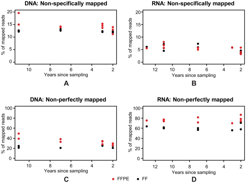 Effects of storage time on post-mapping results from the paired FF/FFPE samples. Fractions of non-specifically mapped DNA-Exome-Seq (A) and RNA-Seq (B) reads; fractions of non-perfectly mapped DNA-Exome-Seq (C) and RNA-Seq (D) reads for FF (black) and FFPE (red) for each of the ten samples by number of years since sampling.