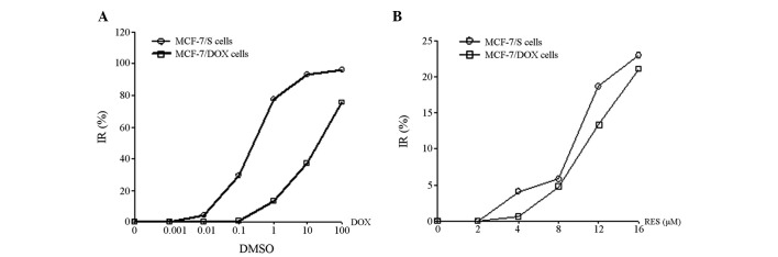 Inhibition of DOX or <t>RES</t> on proliferation of MCF-7/DOX (DOX-resistant cell line) and MCF-7/sensitive (s) cells. MCF-7/DOX and MCF-7/s cells were exposed to serial dilutions of (A) DOX or (B) RES for 48 h and cell inhibition rate was determined via an MTT assay for MCF-7/s (circle) and MCF-7/DOX (square) cells. DOX, doxorubicin; IR, inhibition ratio; <t>DMSO,</t> dimethylsulfoxide; RES, resveratrol.