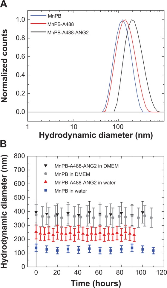 Size and stability of biofunctionalized MnPB nanoparticles. Notes: ( A ) Size distribution of MnPB-A488-ANG2 after each functionalization step. Hydrodynamic size distributions of the MnPB nanoparticles, MnPB nanoparticles coated with avidin-Alexa Fluor 488 (MnPB-A488), and MnPB-A488 modified with biotinylated anti-neuron-glial antigen 2 (MnPB-A488-ANG2), respectively. ( B ) Temporal stability of MnPB nanoparticles and MnPB-A488-ANG2 in Milli-Q water and <t>Dulbecco's</t> Modified <t>Eagle's</t> Medium for up to 4 days post synthesis. Abbreviations: MnPB, manganese-containing Prussian blue; A488, avidin-Alexa Fluor 488; ANG2, anti-neuron-glial antigen 2 antibody; DMEM, Dulbecco's Modified Eagle's Medium.