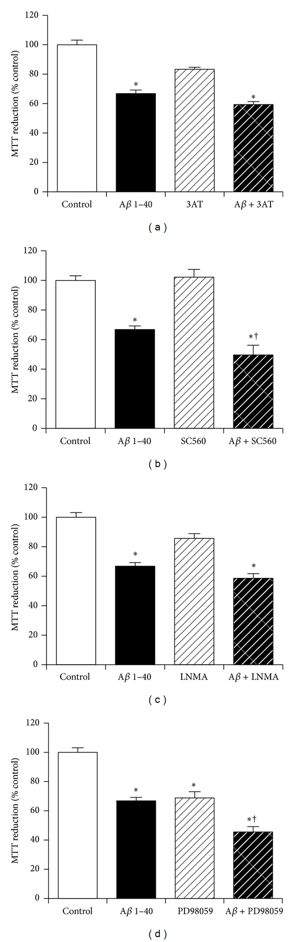 Effect of endogenous enzyme inhibition on KiSS-1 gene overexpression neuroprotection against amyloid- β toxicity. PKiSS cells were pretreated with (a) catalase inhibitor 3-Amino-1,2,4-triazole (3AT: 50 mM), (b) cyclooxygenase inhibitor SC560 (1 μ M), (c) nitric oxide synthase inhibitor N G <t>-Methyl-L-arginine</t> acetate salt (LNMA: 1 mM), (d) mitogen activated protein kinase cascade inhibitor PD98059 (50 μ M) for 2 h prior to exposure to A β 1–40 (10 μ M) and determination of viability by MTT reduction. Results are mean ± s.e.m. * P