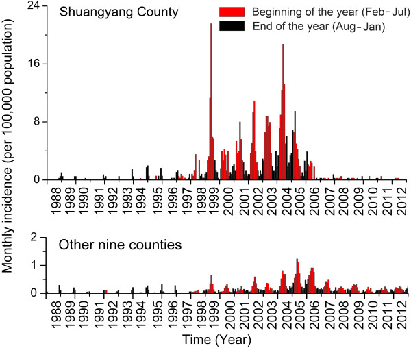Temporal distribution of monthly <t>HFRS</t> incidence in Shuangyang County and of the combined monthly incidence totals for the other nine counties in <t>Changchun.</t> The upper and lower panels represent the monthly incidence in Shuangyang County and the combined total monthly incidence for other nine counties, respectively. Red and black colors indicate monthly incidence for the February–July and August–January periods, respectively.
