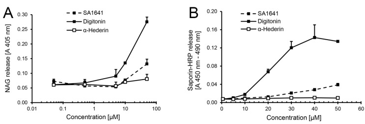 HRP as a reporter for endo/lysosomal escape in isolated organelles. Lysosomes were isolated by cell fractionation form ECV-304 cells (3 × 10 7 cells). ( A ) First, the permeabilizing effects of SA1641 on the lysosomal membranes were evaluated by the β - N -acetylglucosaminidase (NAG) release assay.The permeabilizing effects of digitonin (highly lytic saponin) and α-hederin (non-lytic saponin) were simultaneously determined as controls; ( B ) Thereafter, the endo/lysosomal escape enhancement of saporin-HRP observed in the cytotoxicity assay in Figure 1 F was tried, to monitor in isolated lysosomes loaded with saporin-HRP (from cells previously treated with the conjugate at 100 nM and 37 °C for 6 h) by determination of the peroxidase activity. Saponin concentrations are shown in µM to allow a better comparison. Each data point represents the mean ± SD, n = 3.