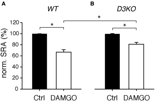 Modulation of spinal reflex amplitudes (SRAs) by the MOR-preferring agonist, DAMGO. (A) In WT, DAMGO induced a significant decrease in SRA (to 66.6 ± 4.5% of control, n = 15). WT: * p