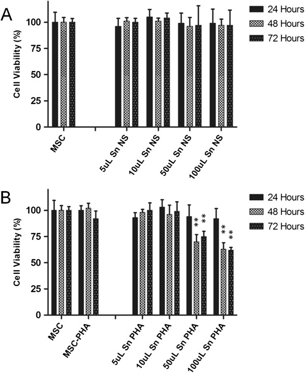 MTT cell viability assay. Cell viability was assessed after MSC treatment with the indicated dose of lymphocyte CM. (A) CM from unstimulated PBMCs; (B) CM from PHA-stimulated PBMCs. Results were analyzed and expressed as percentage of the control (untreated MSCs) and presented as mean values ± standard deviations of the three independent experiments performed in duplicate. Statistical analysis was performed using Student's t test (* P