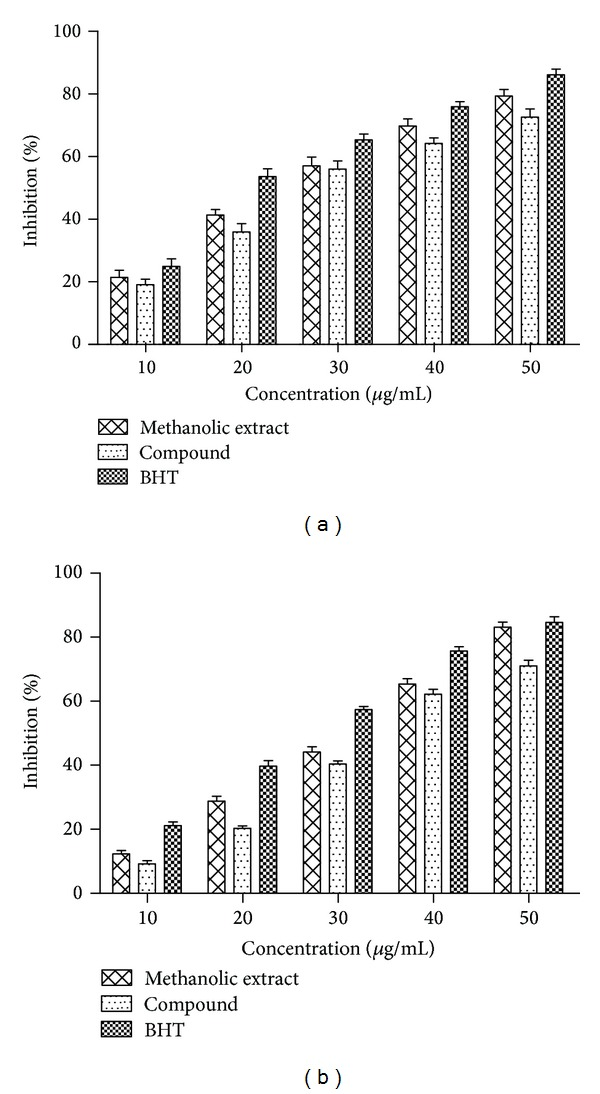 (a) DPPH radical scavenging and (b) superoxide radical scavenging activities of extract, compound, and BHT at different concentrations. Values are mean ± SD ( n = 3).