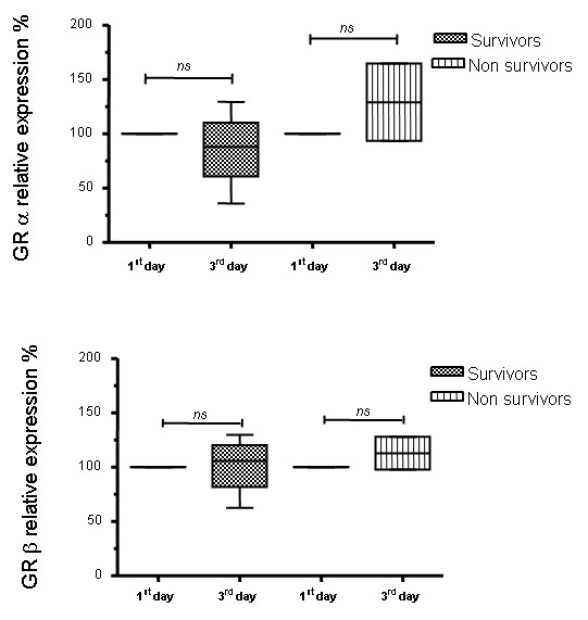 Glucocorticoid receptor isoform expression on the first and third day in the intensive care unit for the survivors and non-survivors of sepsis . GRα and β cell expression were evaluated on the first and third days in the ICU by western blotting of peripheral blood mononuclear cells from septic patients who survived or did not survive the septic event. The quantification of the western blot analysis of (A) GRα and (B) GRβ are shown. The values were normalized to β actin expression and are expressed as percentage values of the GR expression on the first day in the ICU. Data are presented as median value, 25% to 75% (box) and minimum-maximum (vertical line). ns = not statistically significant. (C) Representative western blot analysis of GRα, β and β actin are shown. GR, glucocorticoid receptor; ICU, intensive care unit.
